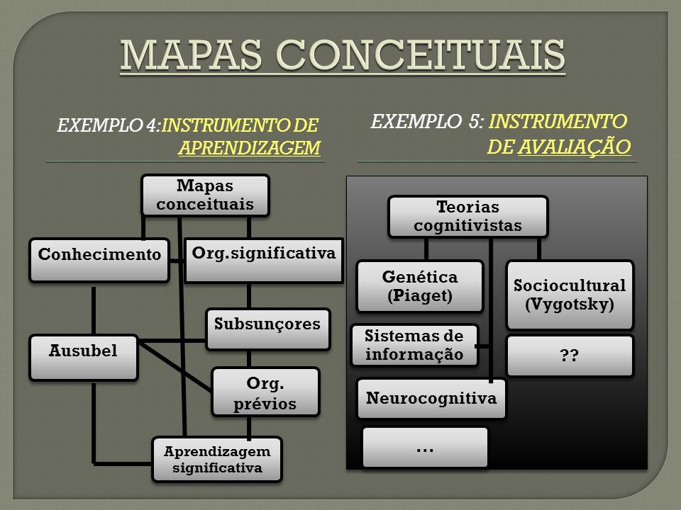 MAPAS CONCEITUAIS Exemplo 5: Instrumento de avaliação