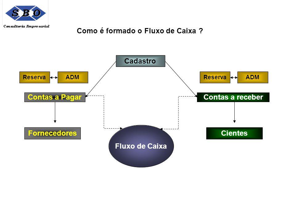 Como é formado o Fluxo de Caixa