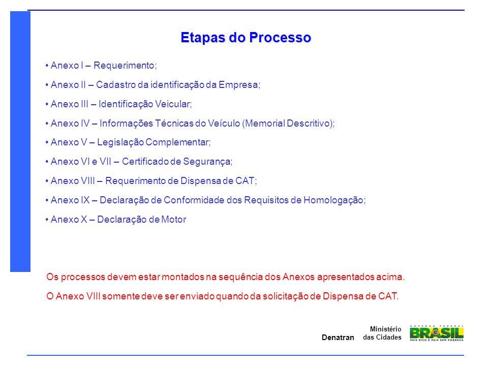 Etapas do Processo Anexo I – Requerimento;