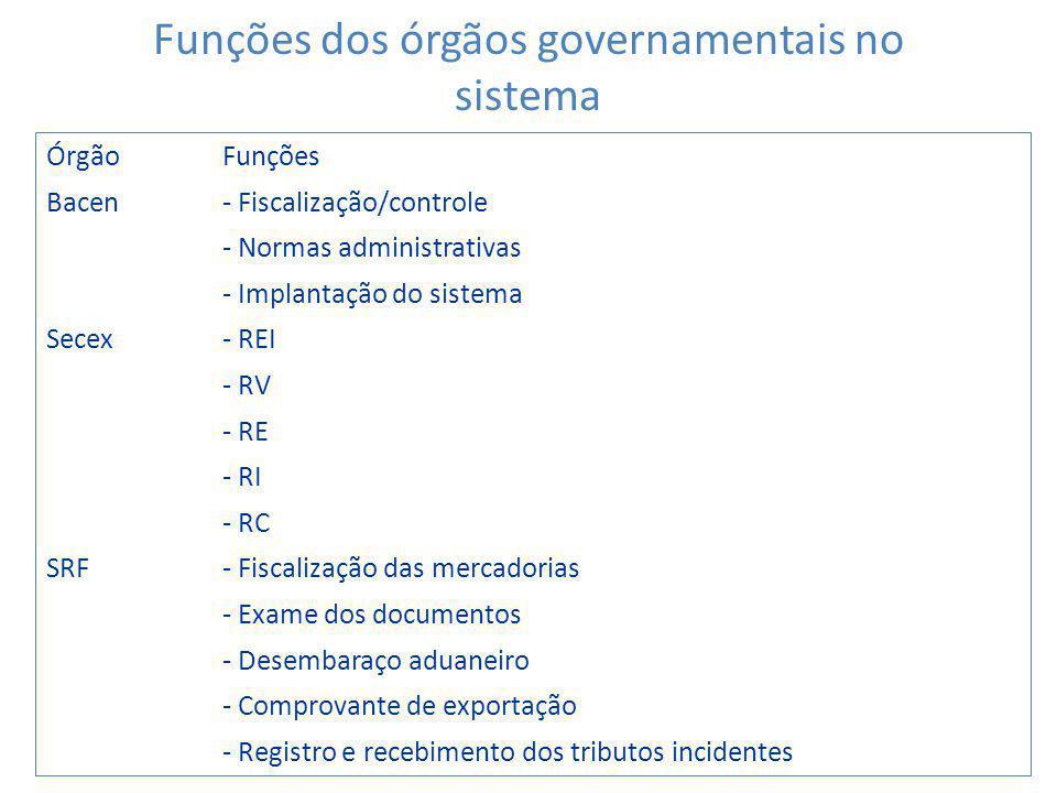 Funções dos órgãos governamentais no sistema
