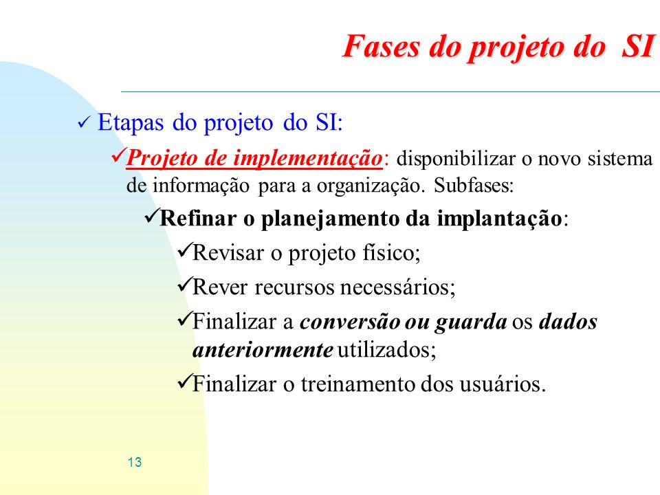 Fases do projeto do SI Etapas do projeto do SI: