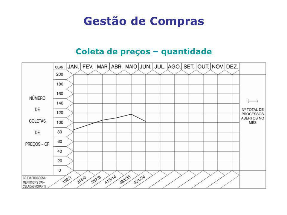 Coleta de preços – quantidade