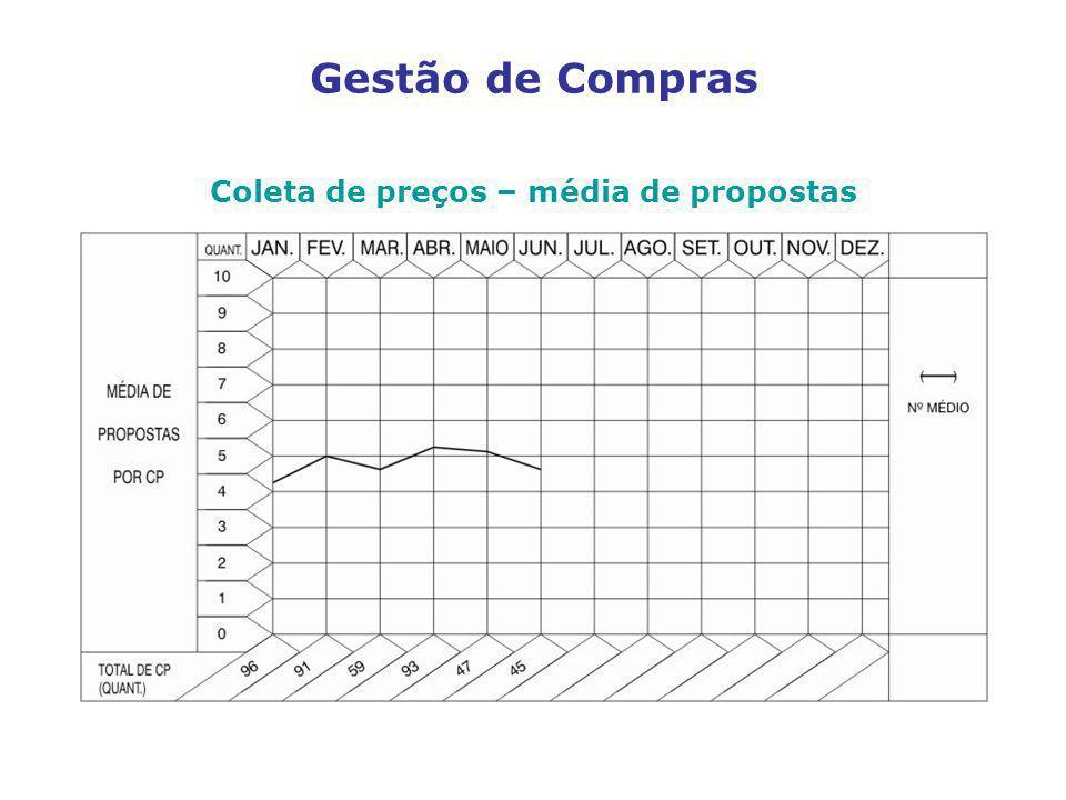 Coleta de preços – média de propostas