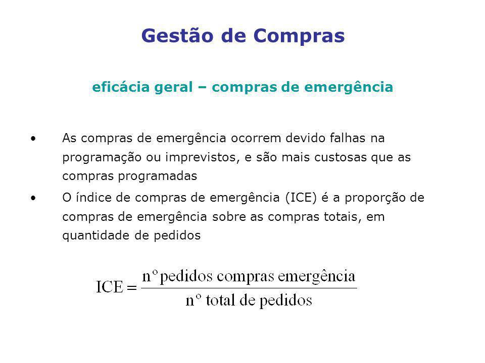 eficácia geral – compras de emergência