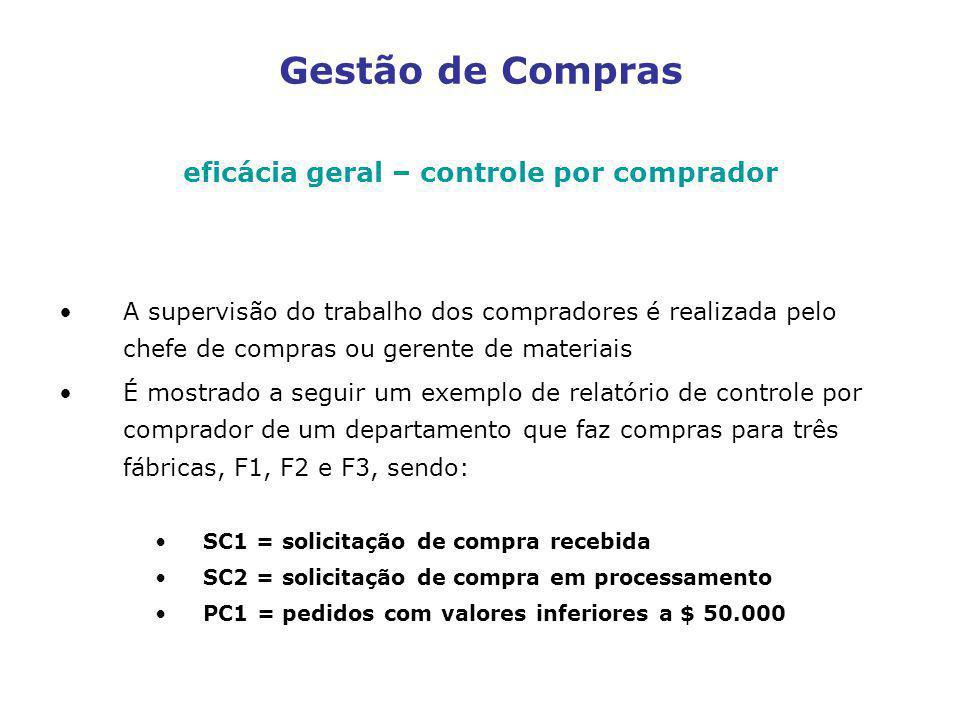 eficácia geral – controle por comprador