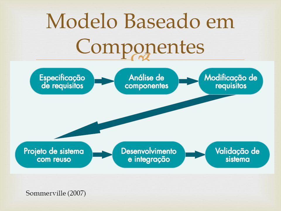 Modelo Baseado em Componentes