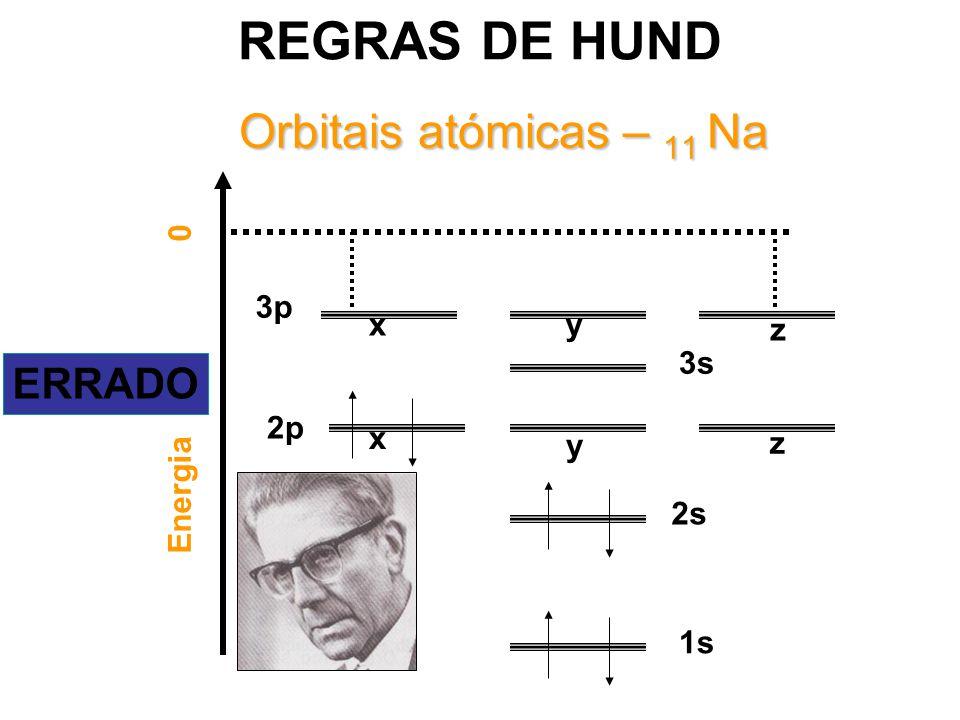 REGRAS DE HUND Orbitais atómicas – 11 Na ERRADO 3p x y z 3s Energia 0