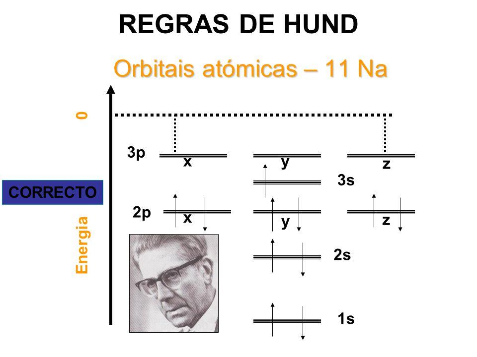 REGRAS DE HUND Orbitais atómicas – 11 Na 3p x y z 3s Energia 0