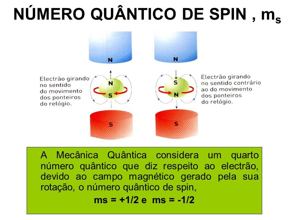 NÚMERO QUÂNTICO DE SPIN , ms