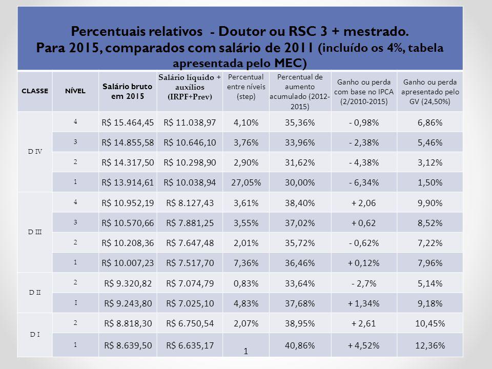 Percentuais relativos - Doutor ou RSC 3 + mestrado.
