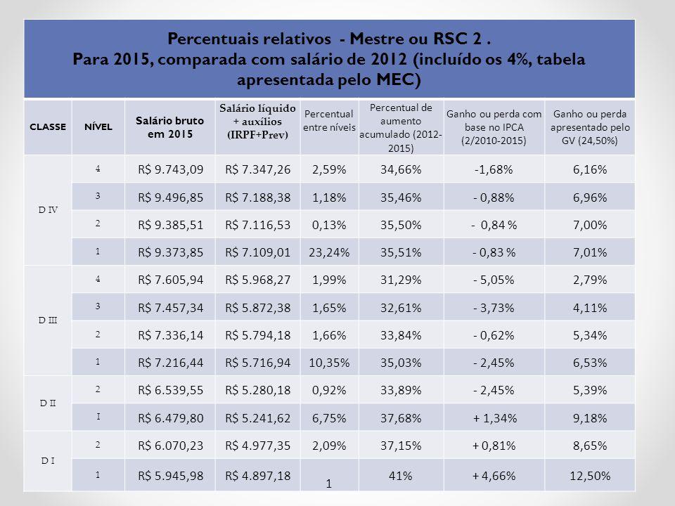 Percentuais relativos - Mestre ou RSC 2 .
