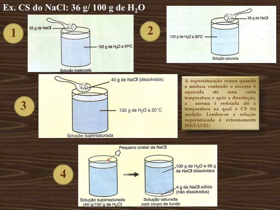 Ex. CS do NaCl: 36 g/ 100 g de H2O 2. 1.