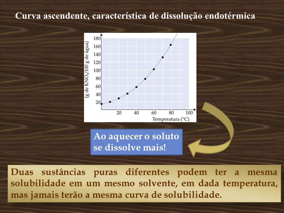 Curva ascendente, característica de dissolução endotérmica