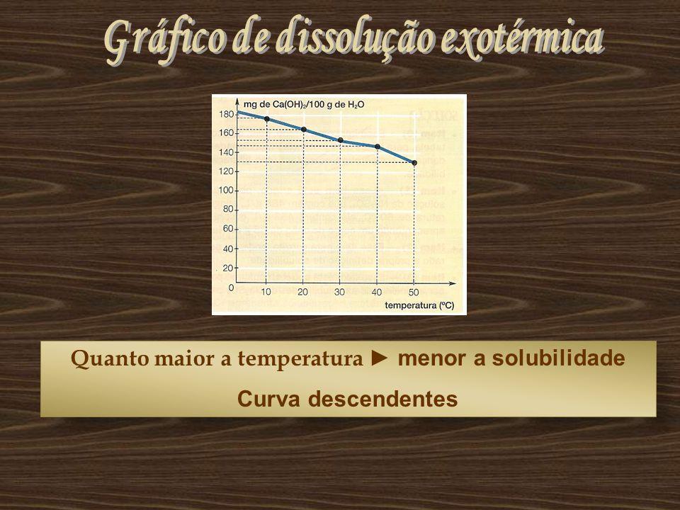 Quanto maior a temperatura ► menor a solubilidade Curva descendentes