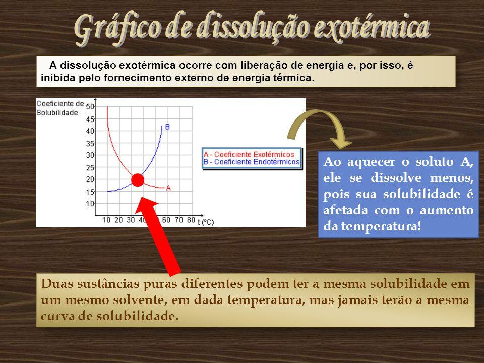 Gráfico de dissolução exotérmica