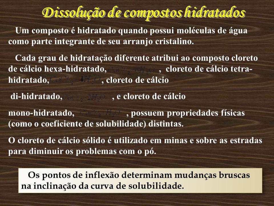 Dissolução de compostos hidratados