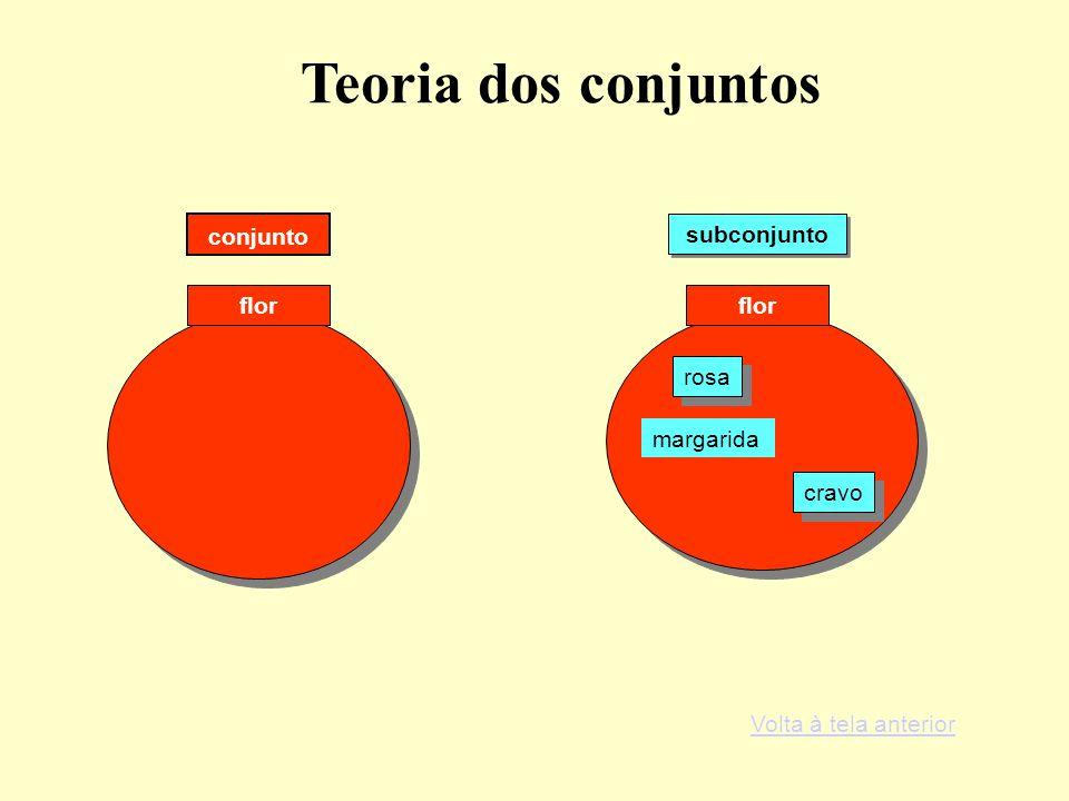 Teoria dos conjuntos conjunto subconjunto flor flor rosa margarida