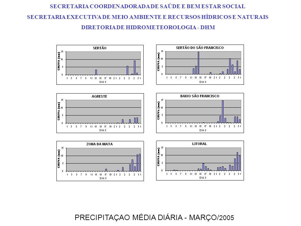 PRECIPITAÇAO MÉDIA DIÁRIA - MARÇO/2005