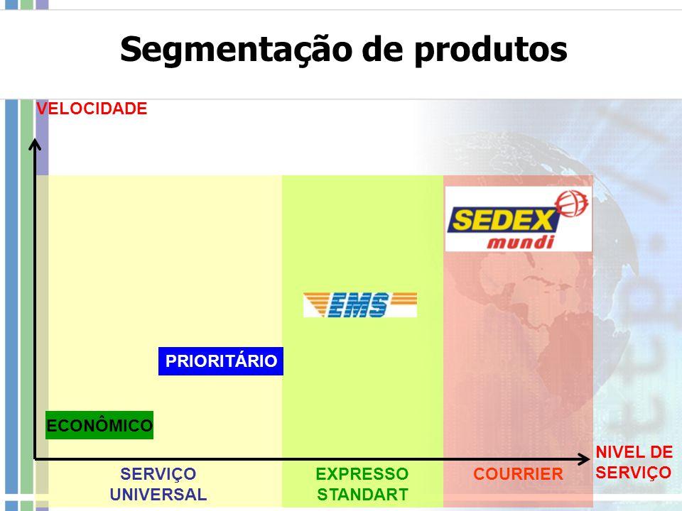 Segmentação de produtos