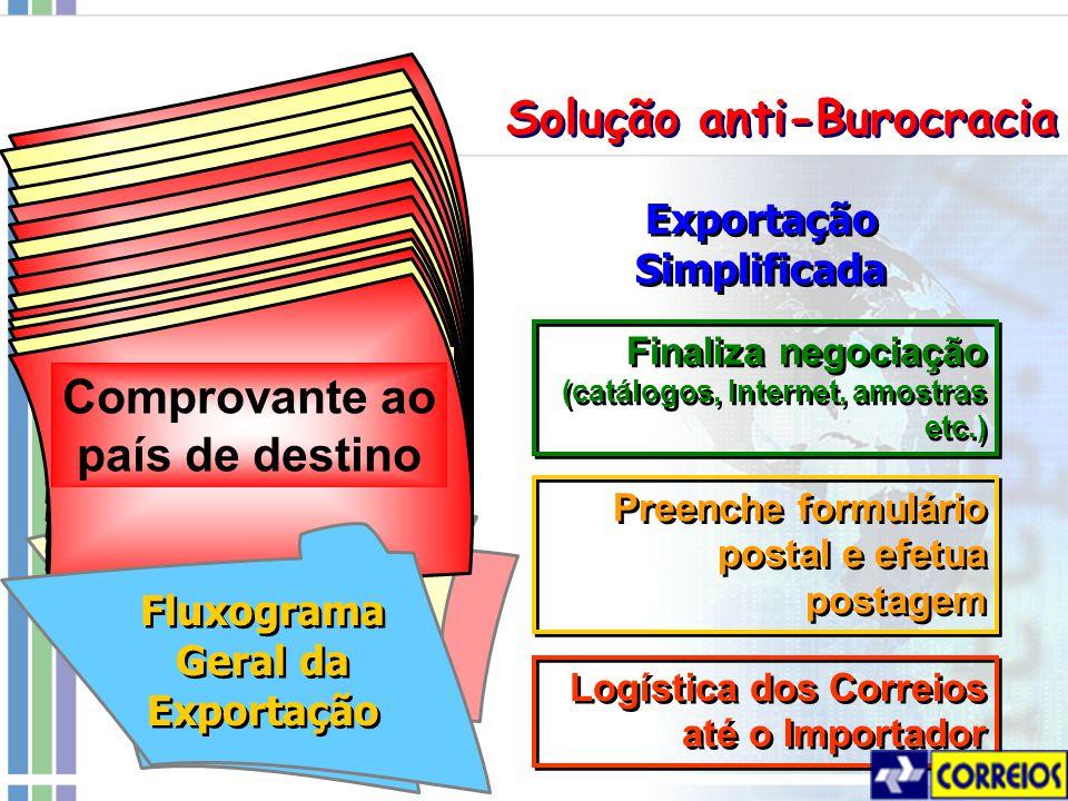 Exportação Simplificada Fluxograma Geral da Exportação