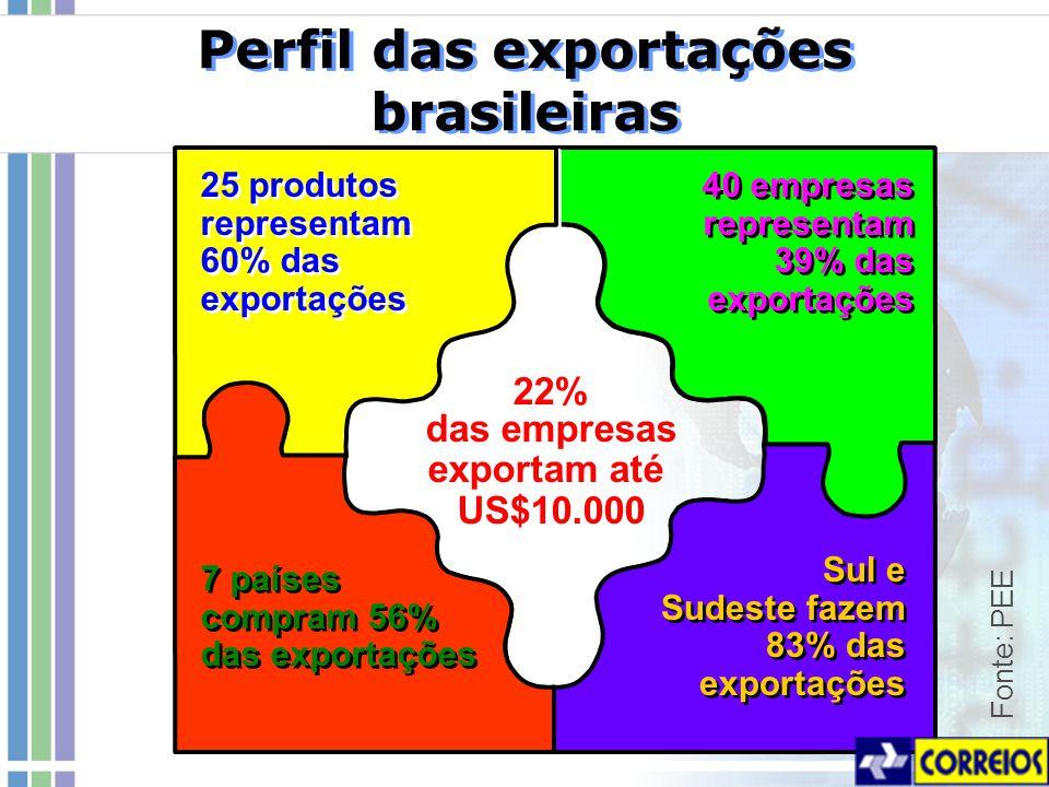 Perfil das exportações brasileiras