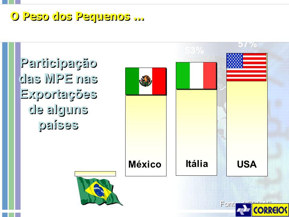 Participação das MPE nas Exportações de alguns países