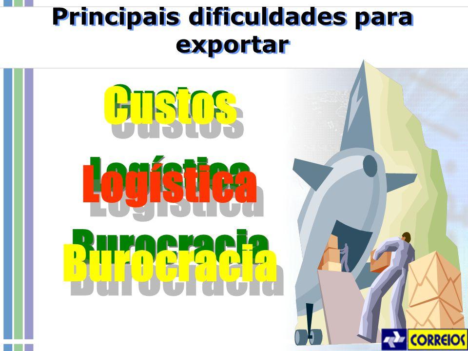 Principais dificuldades para exportar