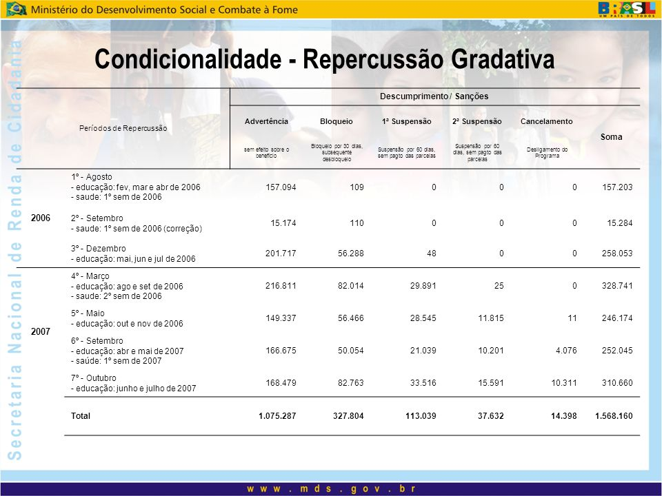 Condicionalidade - Repercussão Gradativa Descumprimento / Sanções
