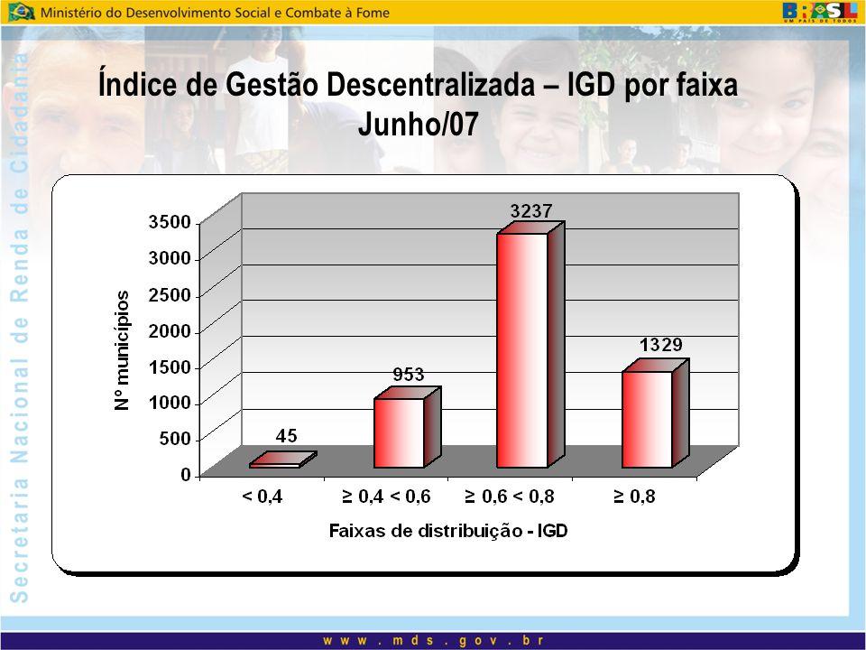 Índice de Gestão Descentralizada – IGD por faixa