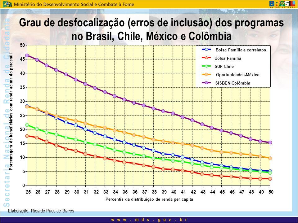 Grau de desfocalização (erros de inclusão) dos programas no Brasil, Chile, México e Colômbia