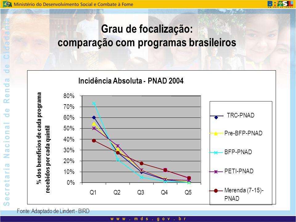 comparação com programas brasileiros