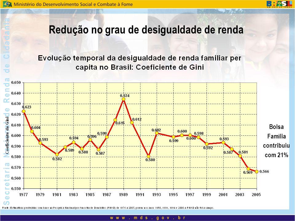 Redução no grau de desigualdade de renda
