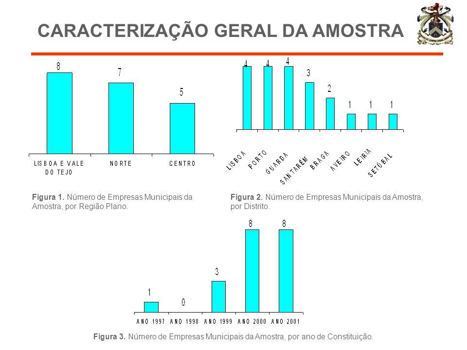 CARACTERIZAÇÃO GERAL DA AMOSTRA