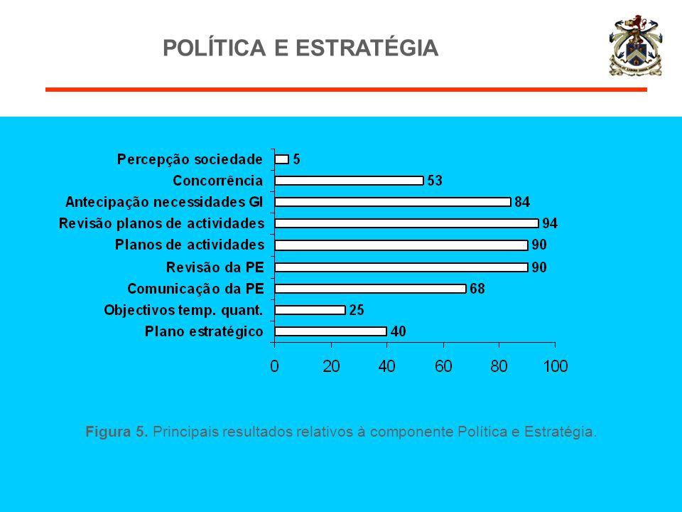 POLÍTICA E ESTRATÉGIA Figura 5. Principais resultados relativos à componente Política e Estratégia.