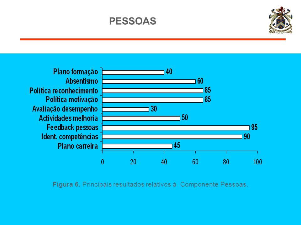 Figura 6. Principais resultados relativos à Componente Pessoas.