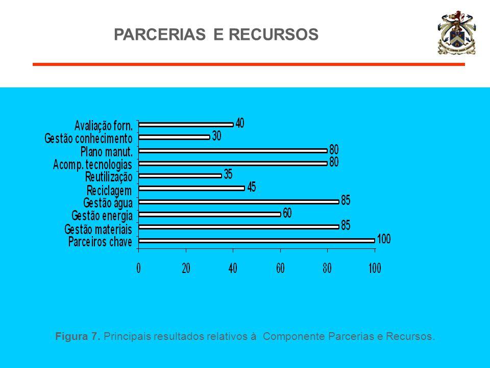 PARCERIAS E RECURSOS Figura 7. Principais resultados relativos à Componente Parcerias e Recursos.