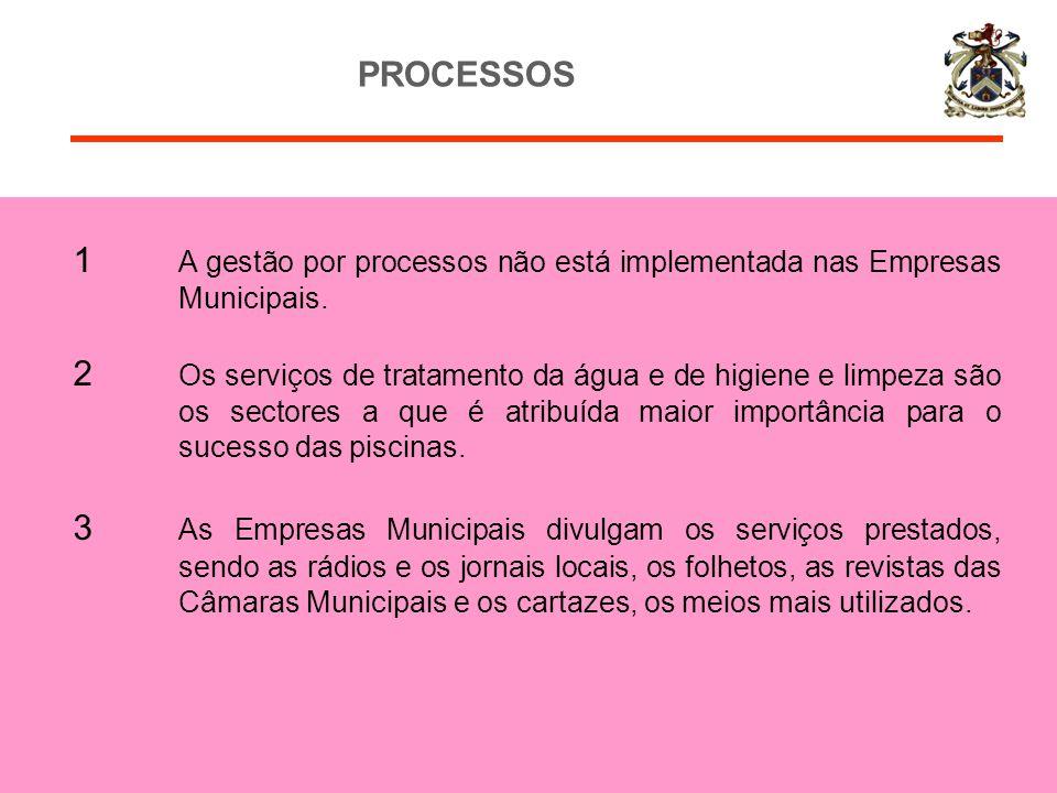 PROCESSOS 1 A gestão por processos não está implementada nas Empresas Municipais.