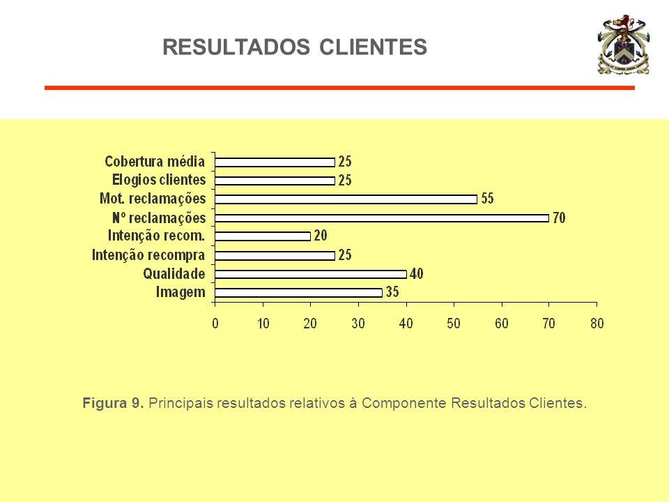 RESULTADOS CLIENTES Figura 9. Principais resultados relativos à Componente Resultados Clientes.