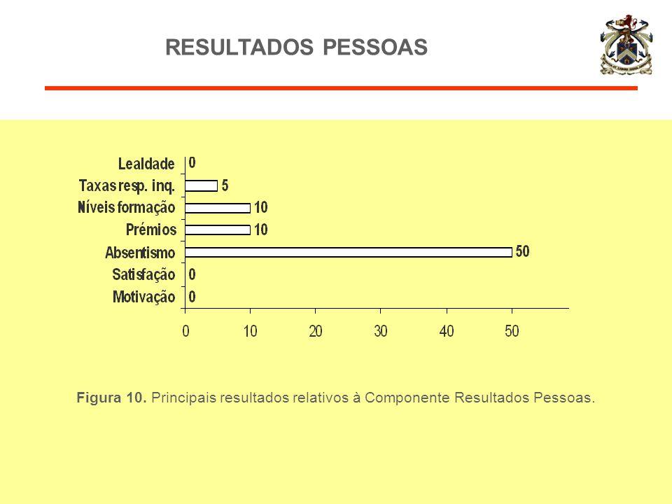 RESULTADOS PESSOAS Figura 10. Principais resultados relativos à Componente Resultados Pessoas.