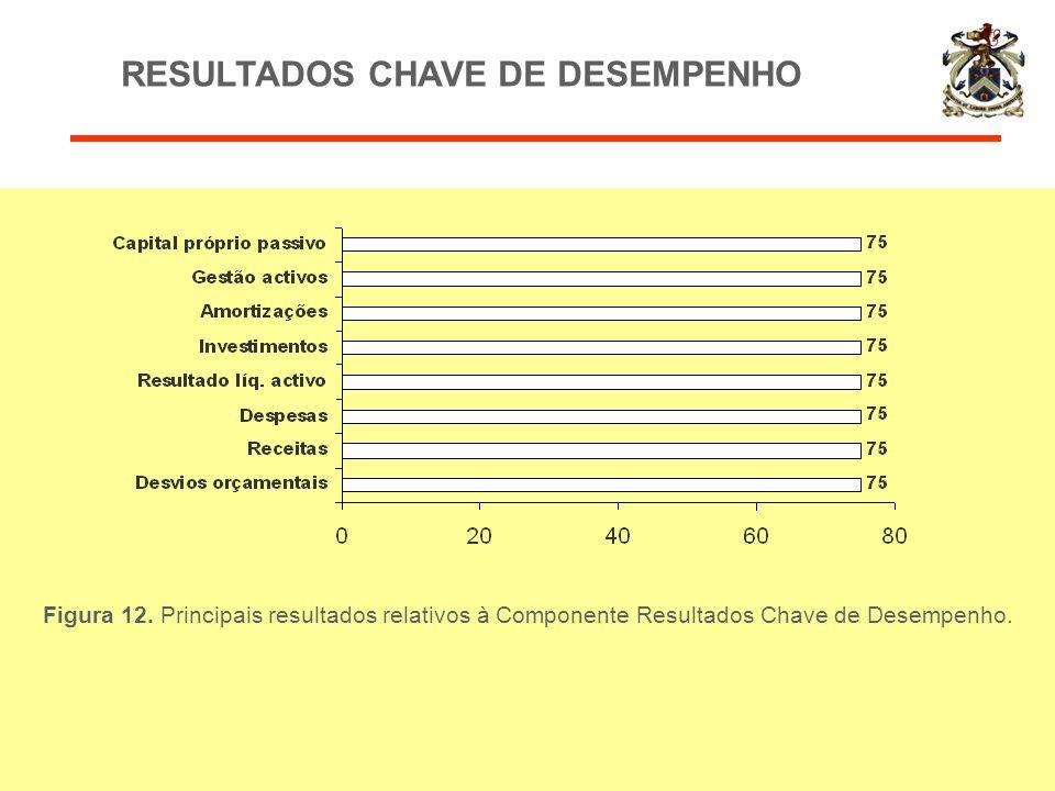 RESULTADOS CHAVE DE DESEMPENHO