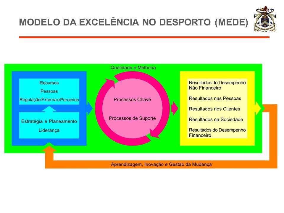 MODELO DA EXCELÊNCIA NO DESPORTO (MEDE)