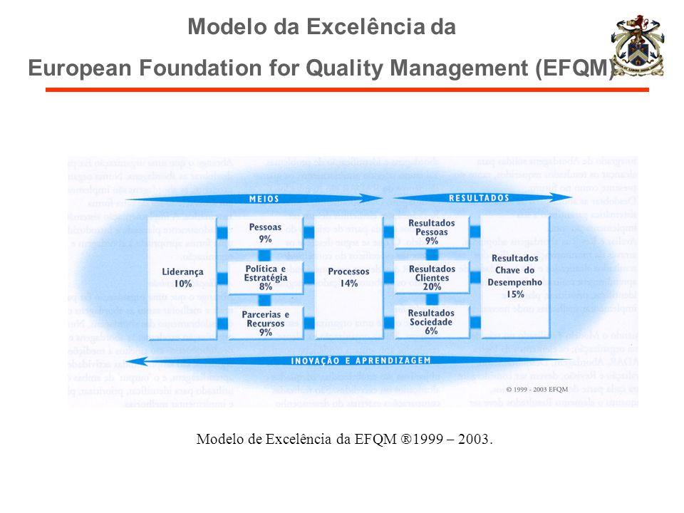 Modelo da Excelência da