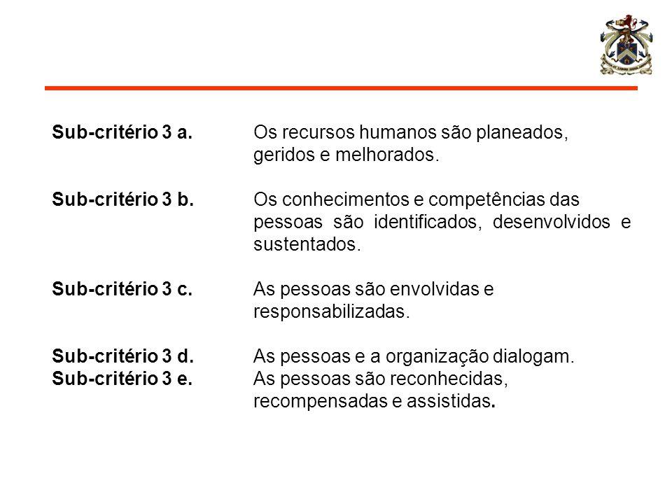 Sub-critério 3 a. Os recursos humanos são planeados,