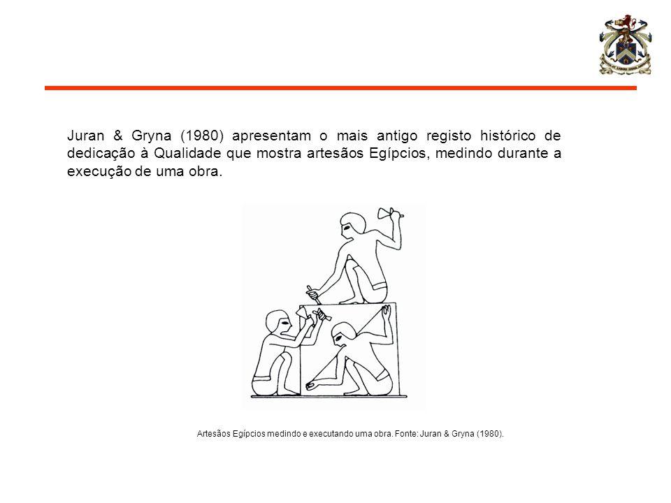Juran & Gryna (1980) apresentam o mais antigo registo histórico de dedicação à Qualidade que mostra artesãos Egípcios, medindo durante a execução de uma obra.