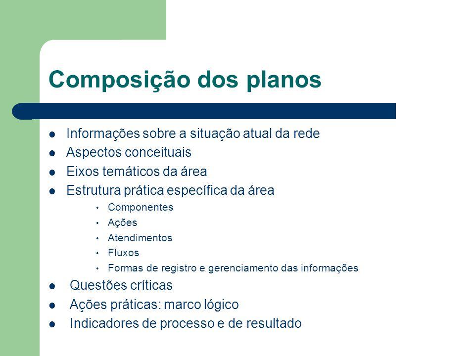 Composição dos planos Informações sobre a situação atual da rede