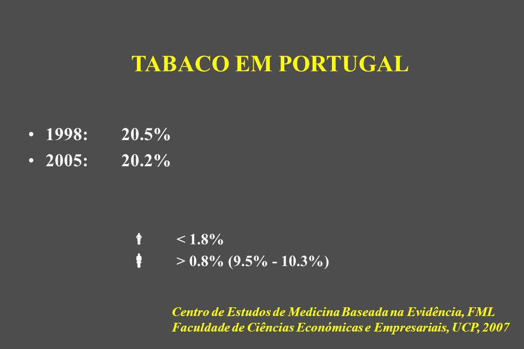TABACO EM PORTUGAL 1998: 20.5% 2005: 20.2%  < 1.8%