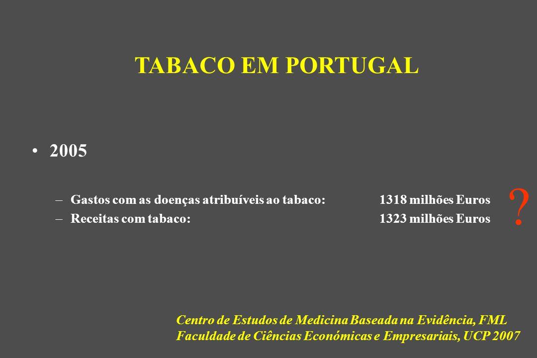 TABACO EM PORTUGAL 2005. Gastos com as doenças atribuíveis ao tabaco: 1318 milhões Euros.