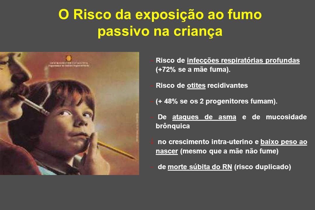 O Risco da exposição ao fumo passivo na criança