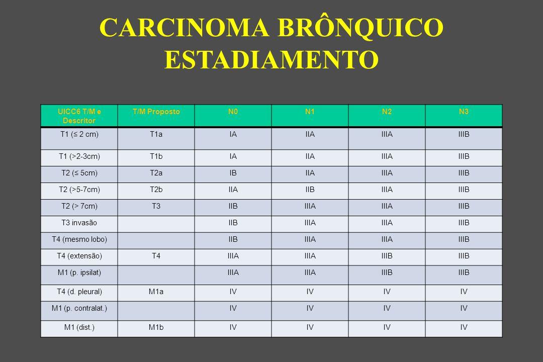 CARCINOMA BRÔNQUICO ESTADIAMENTO