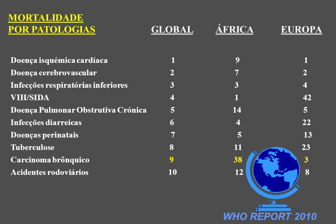 POR PATOLOGIAS GLOBAL ÁFRICA EUROPA